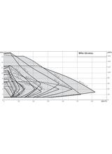 Κυκλοφορητές Θέρμανσης Wilo Stratos 25/1-6 με Ρακόρ 180mm 1''